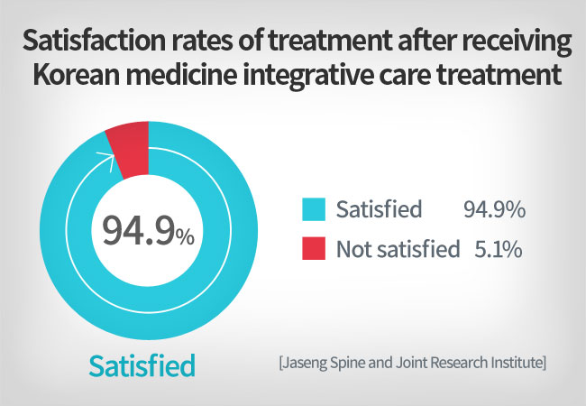 Satisfaction rates of treatment after receiving Korean medicine integrative care treatment